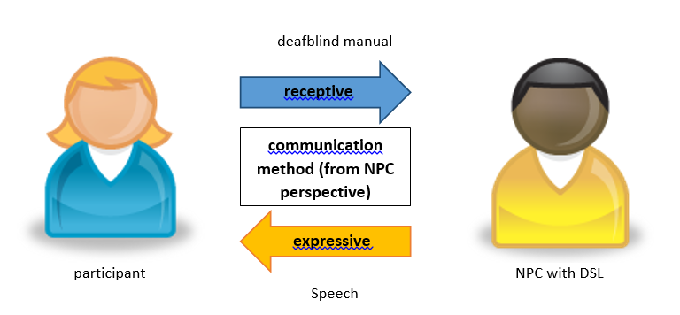 Diagram showing how receptive communication is communication that an individual receives; and expressive communication is communication that an individual produces.